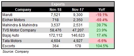 October_Exports_SALES
