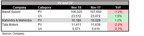 October_PV_SALES