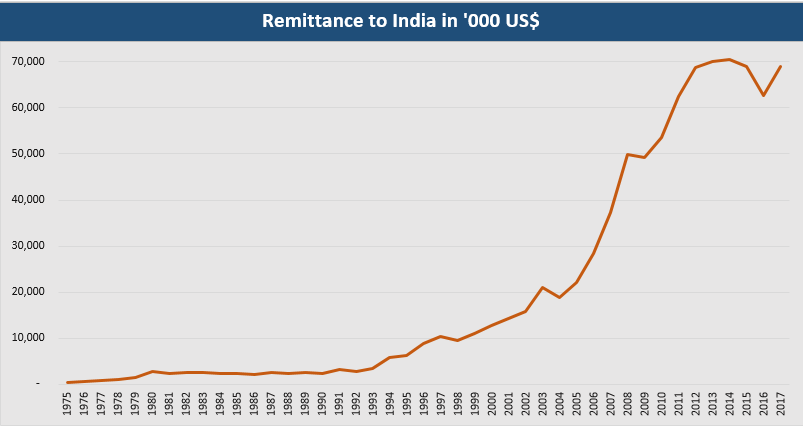 Remittance to India