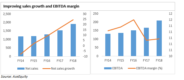 Sales and EBITDA