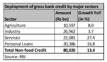 credit sectoral