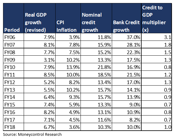 credit to gdp