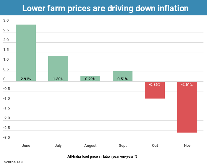 lower-farm-inflation