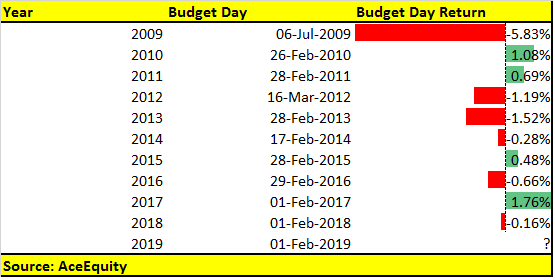 763c2c902 Budget day snapshot  Bears dominated D-Street in last 6 out of 10 ...