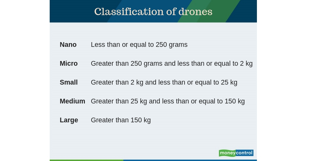 Classification of drones,drone regulations india,drones,drone policy india