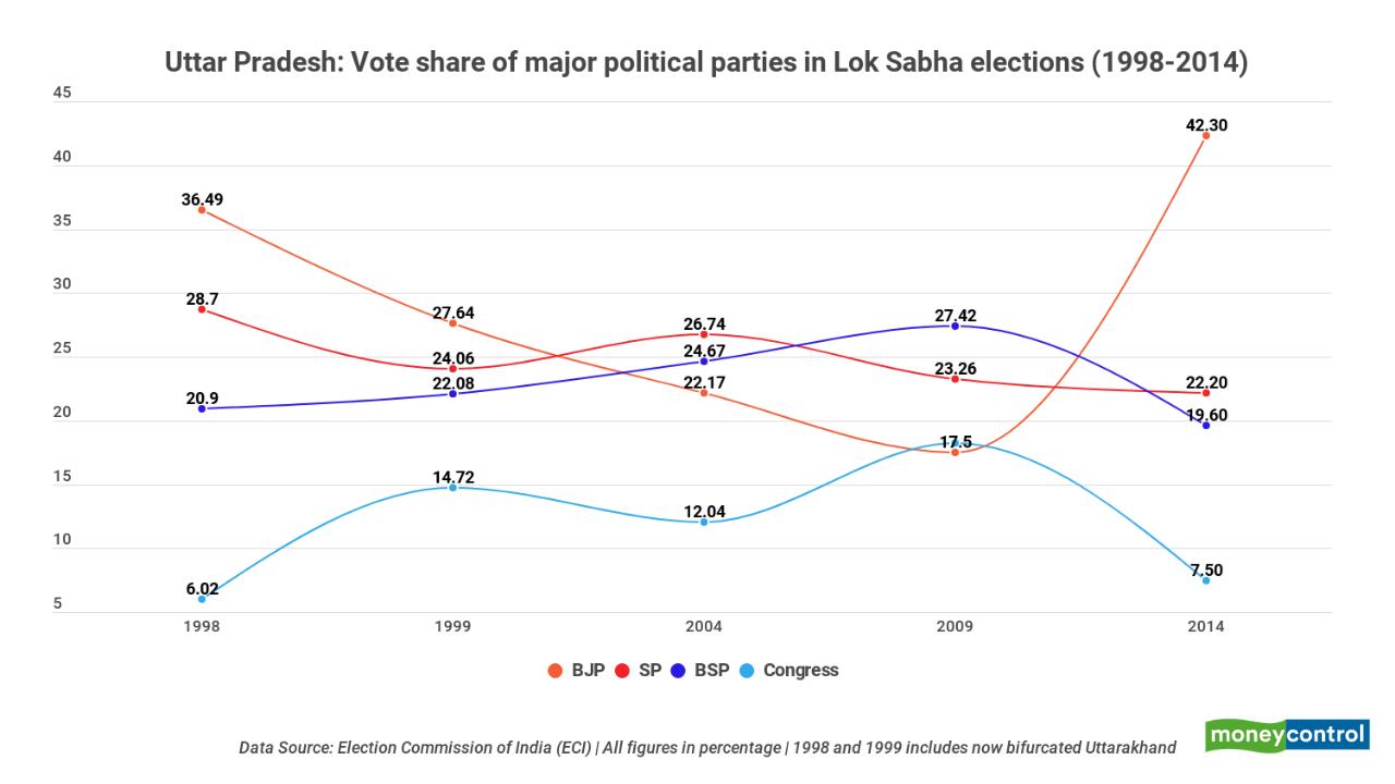 Uttar Pradesh: Vote share of major parties in Lok Sabha polls (1998-2014)