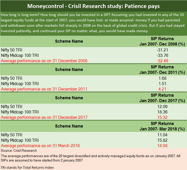 Crisil Research Study - Moneycontrol Patience Pays New