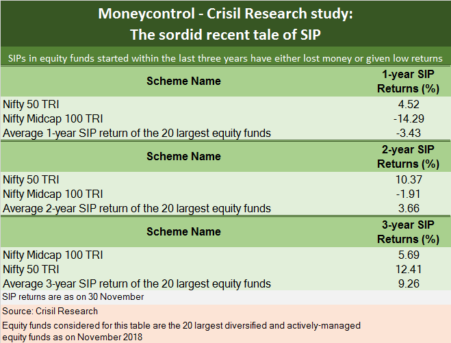 Crisil Research Study - Moneycontrol SIP New
