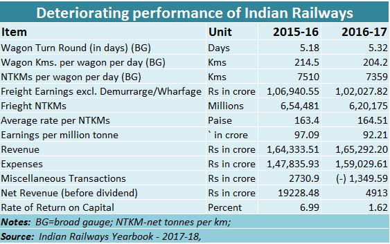 Deteriorating Indian Railways