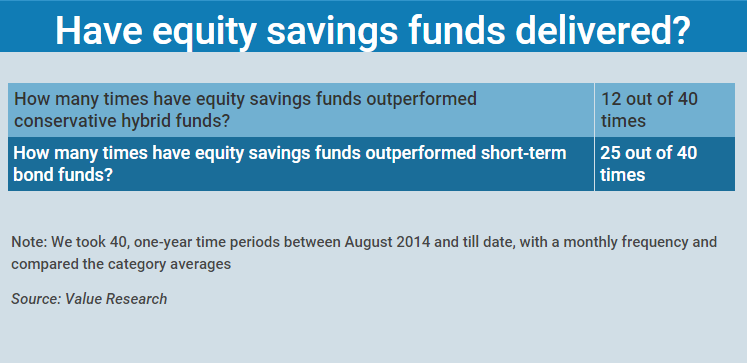 Equity Saving New