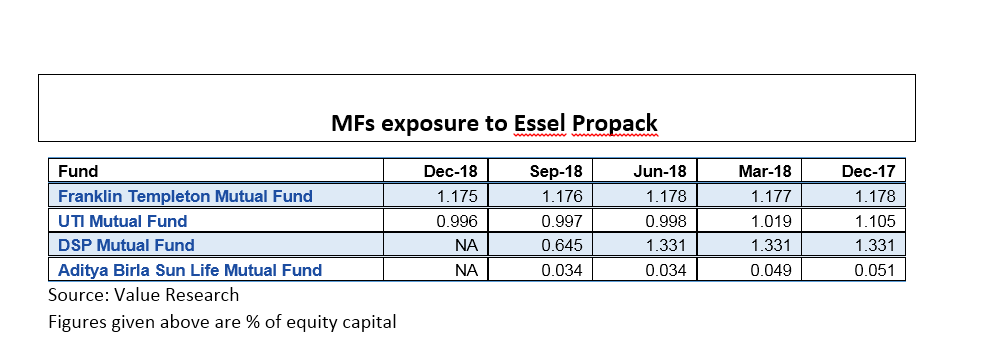 MF Essel Propack