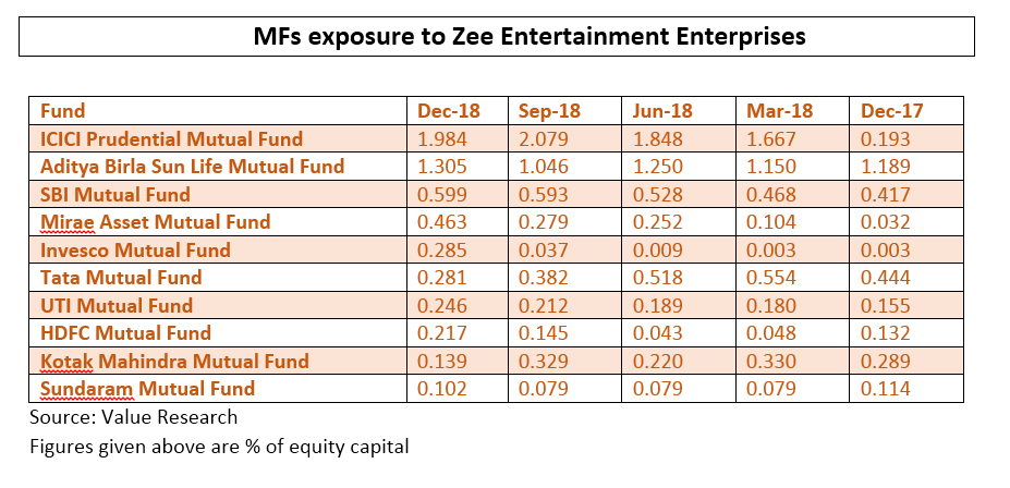 MFs Zee Entertainment