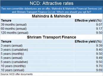 NCD M&M Shri Trans