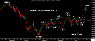 NIFTY Chart 11 Jan