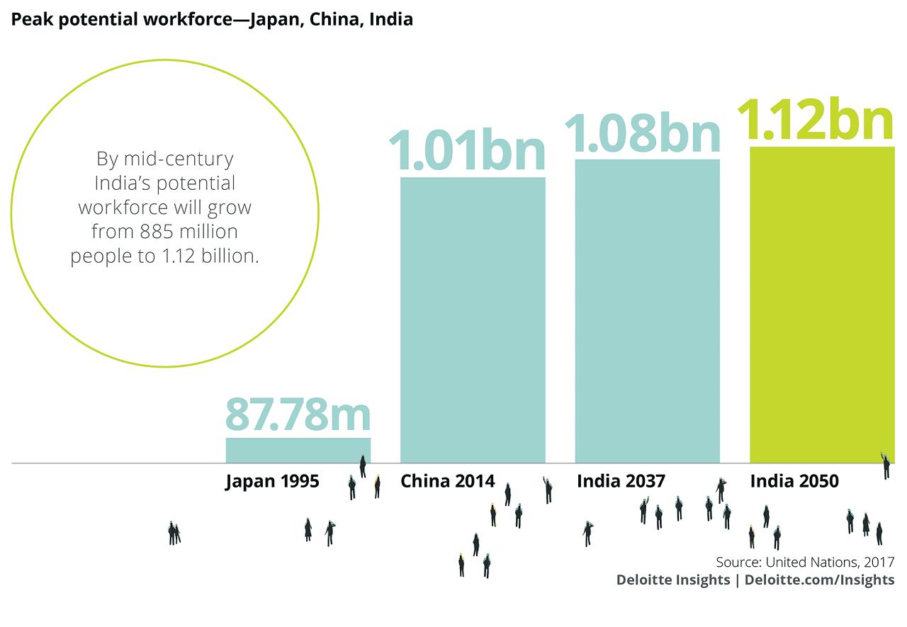 Peak-potential-workforce-India-China-Japan