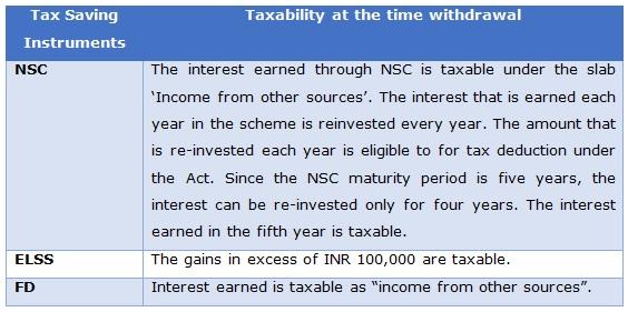 Tax saving table