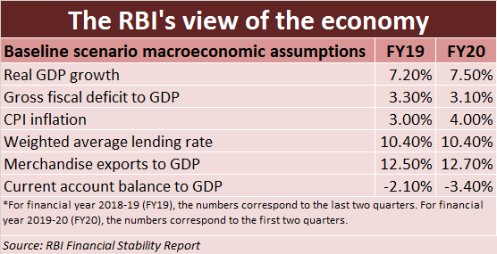 The RBI's View Dec 02 2019
