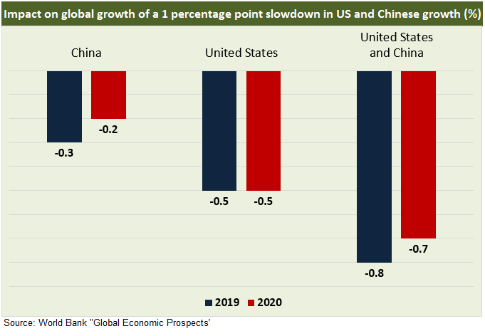 US China Growth New