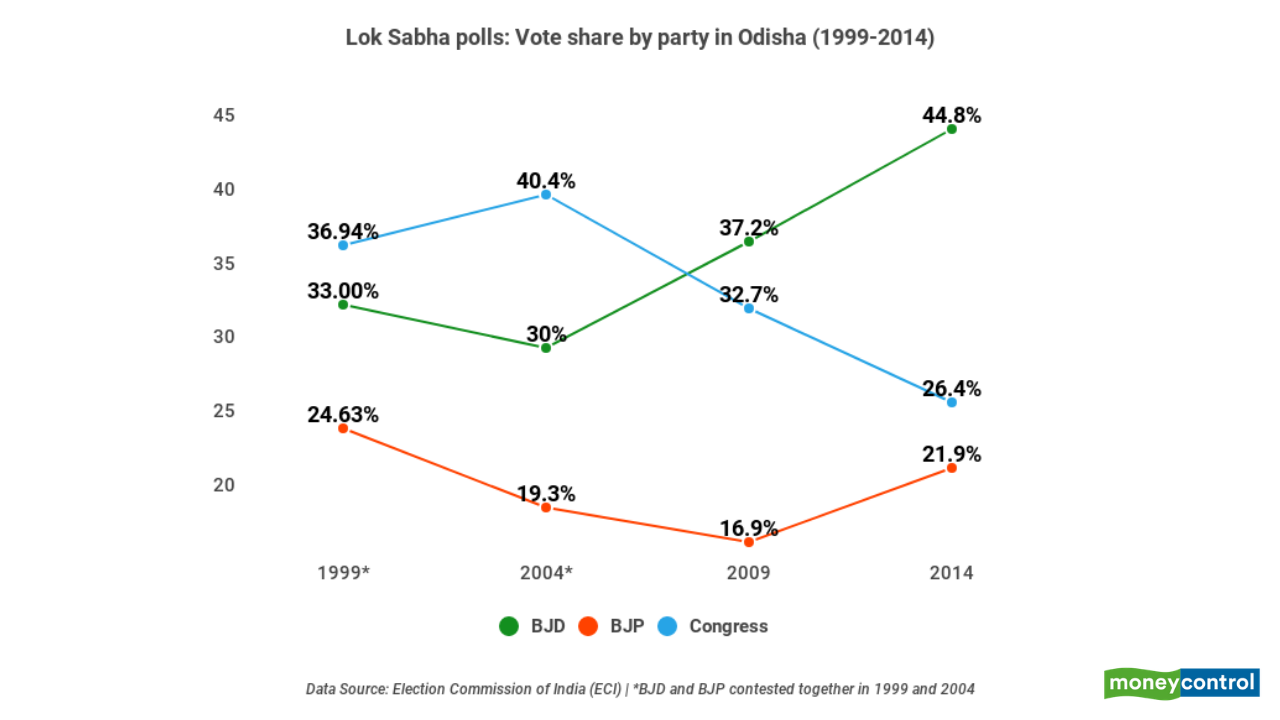 BJP's vote share on the rise