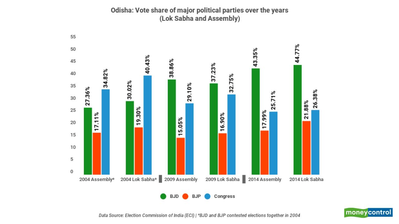 No split voting in Odisha
