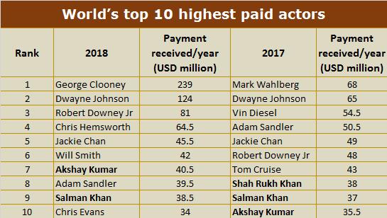 Worlds Top 10 highest paid actors