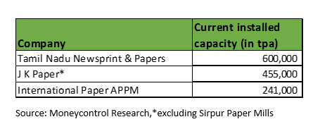 existing capacity of papaper