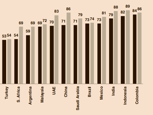 Table: Percent who believe they and their families will be better off in five years' time. (Source: Edelman Trust Barometer report 2019)