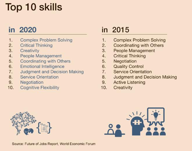 Source: Future of Jobs Report, WEF.