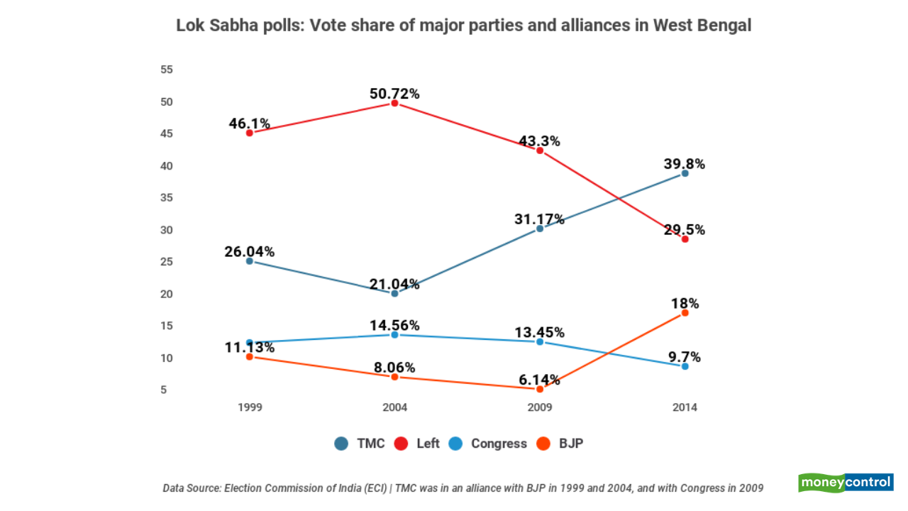 West Bengal: Lok Sabha polls vote share