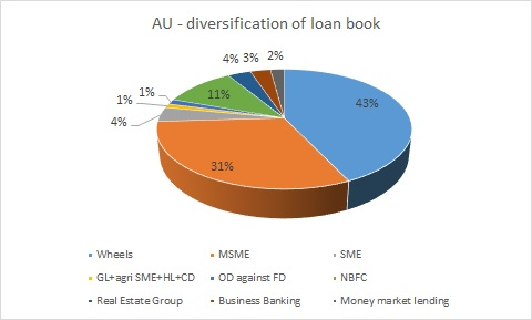 AU Finance Bank & MAS Financial Services: Look at these high quality names in a weak market