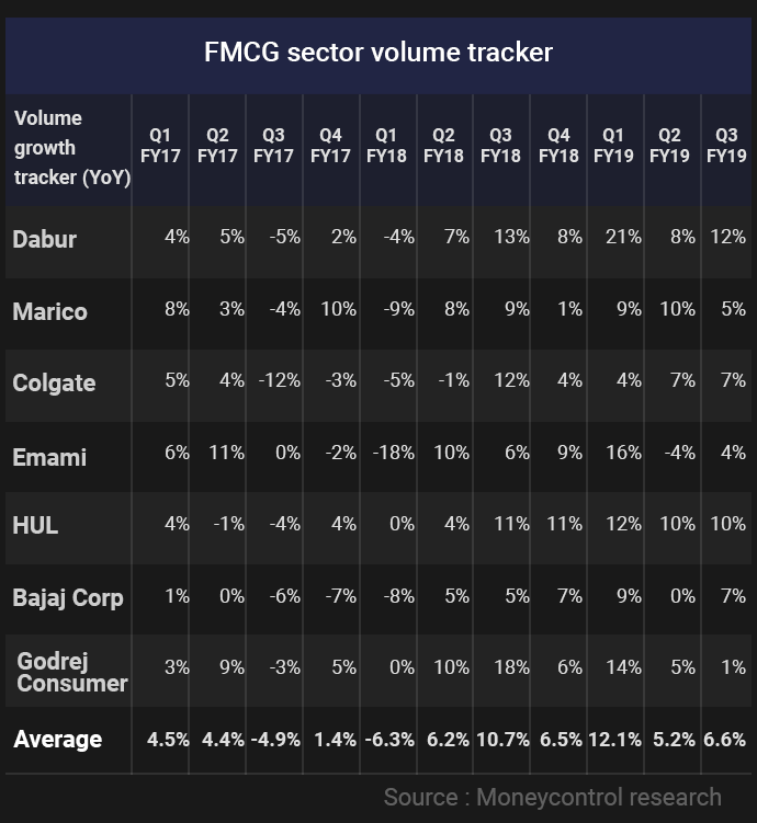Chart--FMCG-sector-volume-tracker