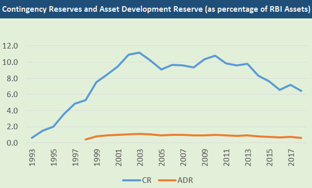 Contingency Reserves and Asset Development