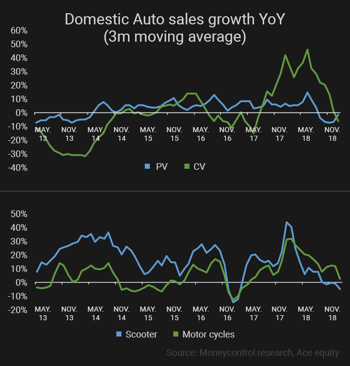 Domestic-Auto-sales-growth-YoY-(3m-moving-average)