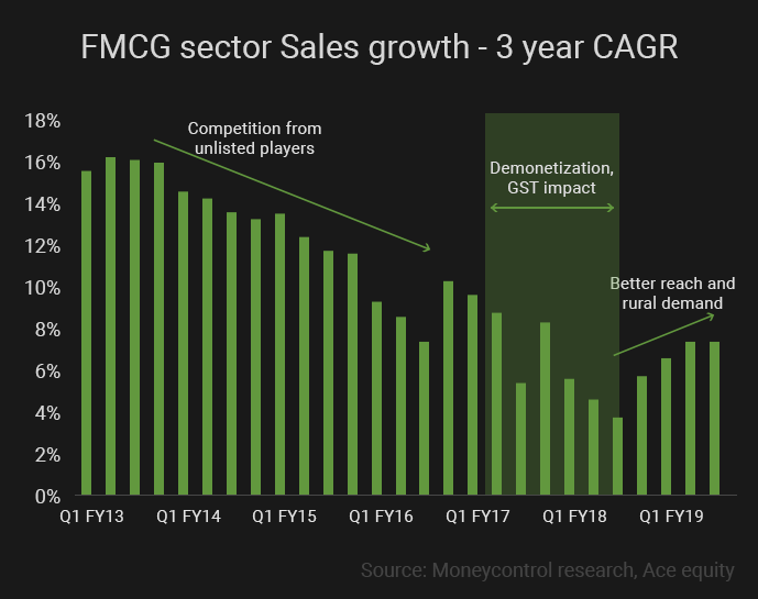 FMCG-sector-Sales-growth---3-year-CAGR2
