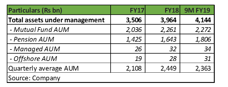 RNAM assets