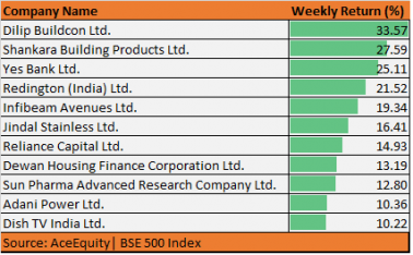 Small & mid-caps carnage continues; these 11 stocks in BSE-500 rose 10-30% in 5 days