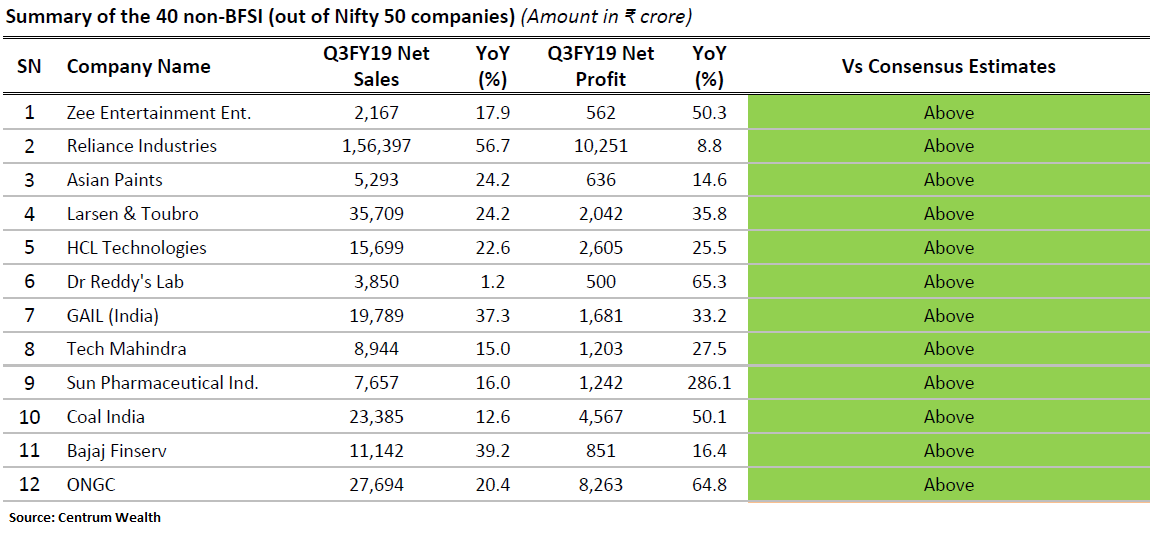 16 Nifty companies beat the Street in Q3; should you buy, sell or hold?