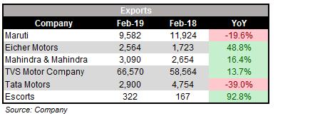 FEb_exports_SALES