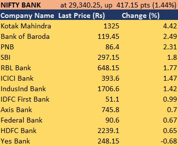 Bank Nifty gains 10% in March: Here's what is driving the rally in banking stocks