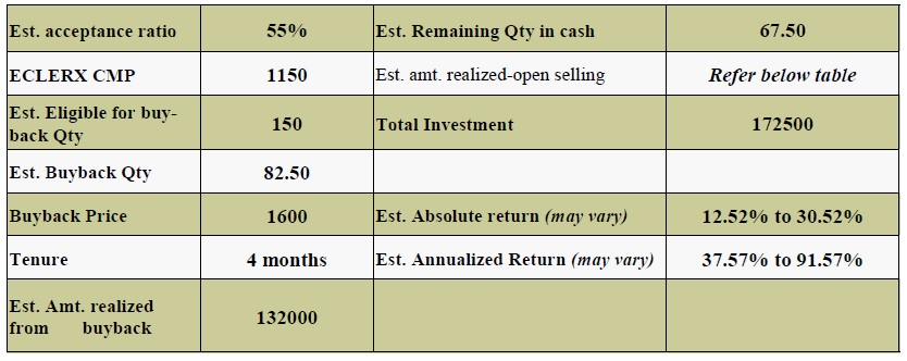 eClerx Services buyback: Here's what a retail investor's strategy should be