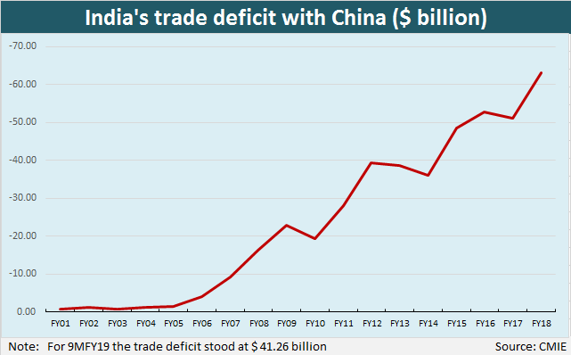 Image result for India's Trade Deficit With China 2019
