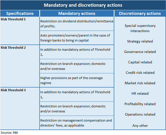 Mandatory and discretionery actions