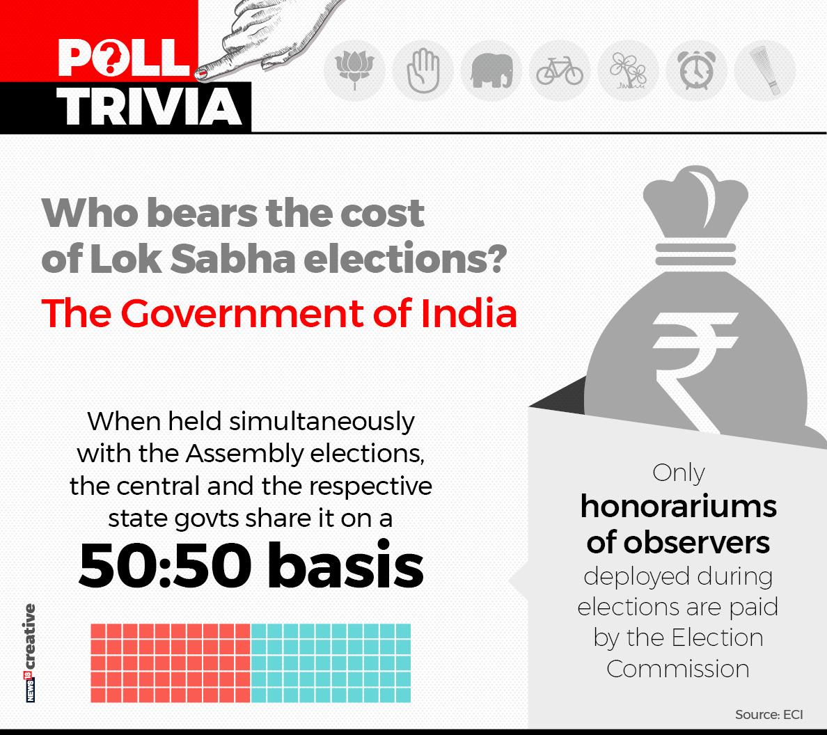 Who bears the cost of Lok Sabha elections?