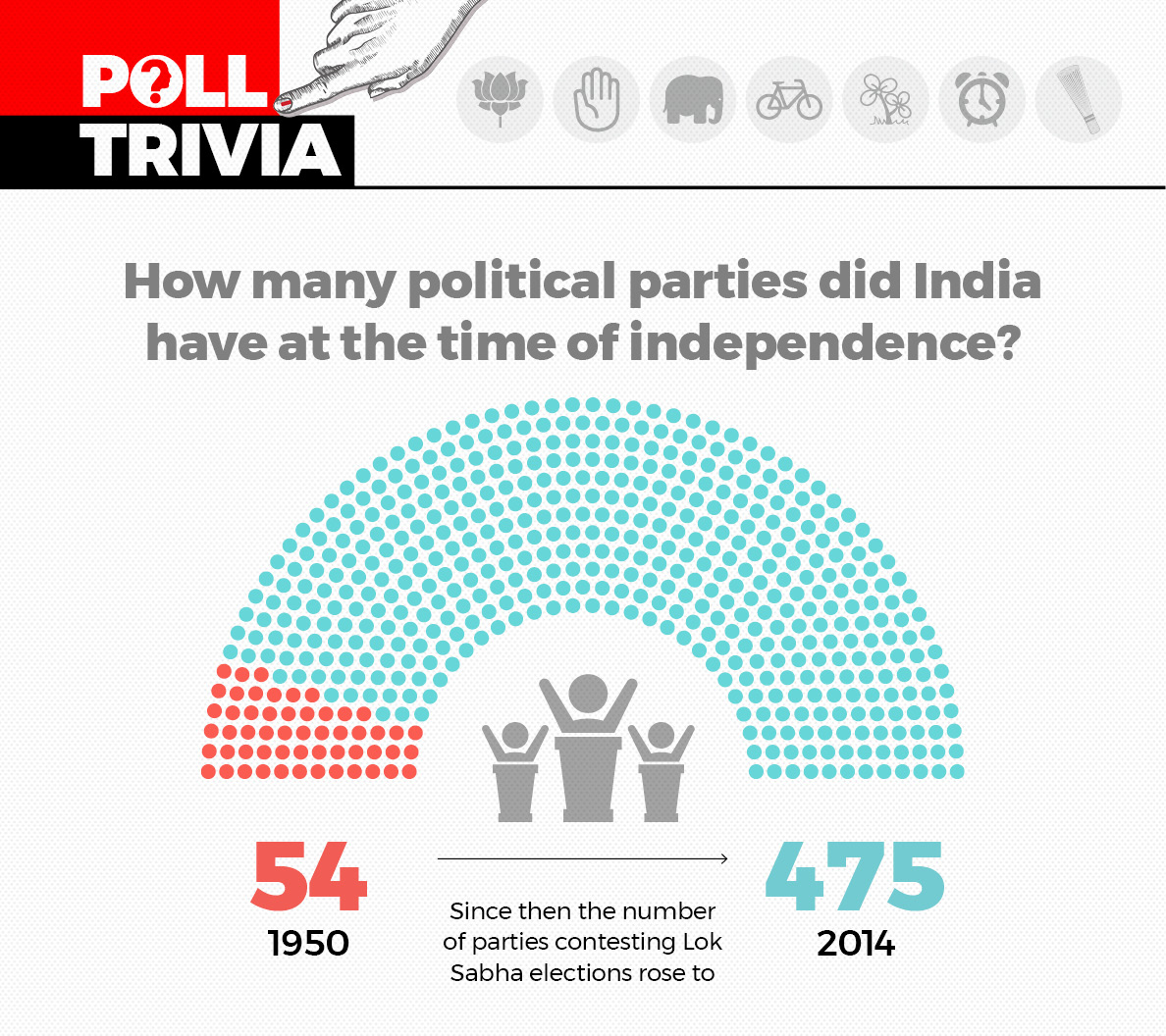 How many political parties did India have at the time of independence?