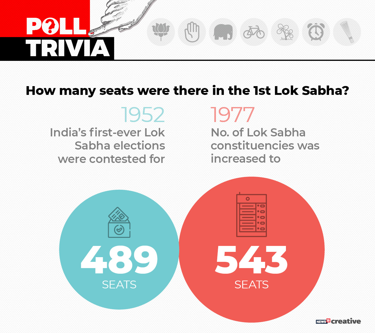 How many seats were there in the first Lok Sabha?