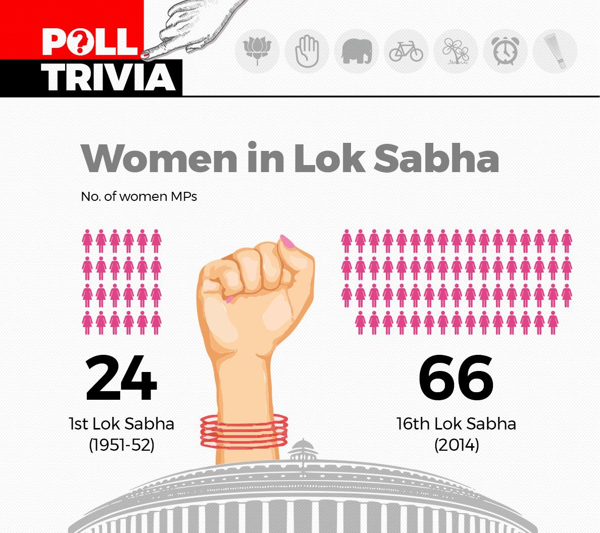 Women in Lok Sabha