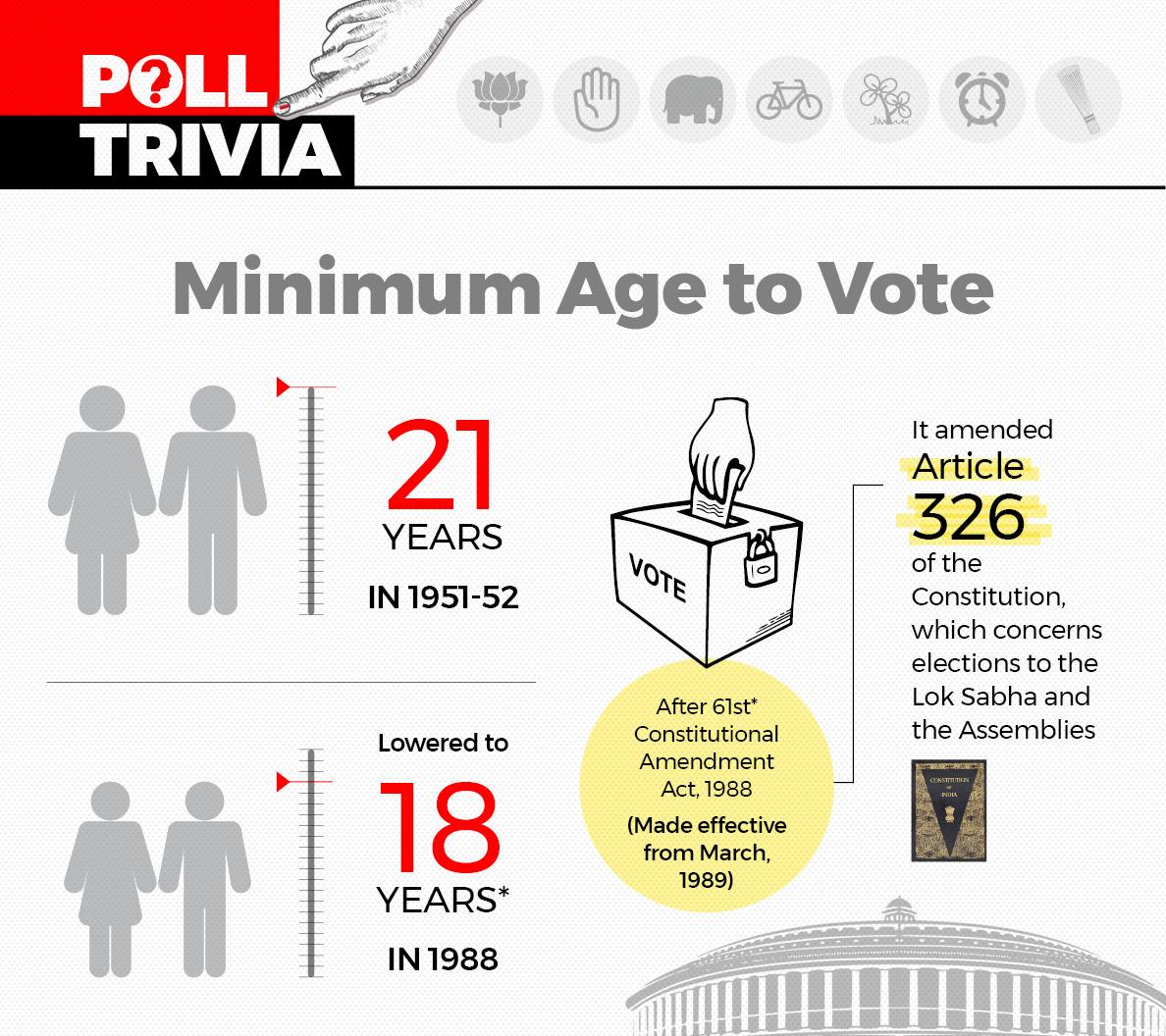 Minimum voting age