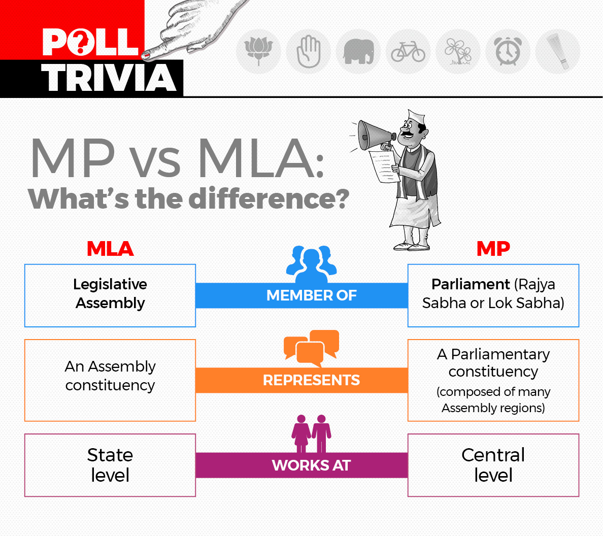 MP vs MLA: What is the difference?