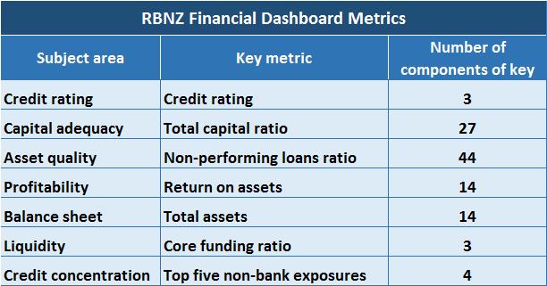 RBNZ Financial