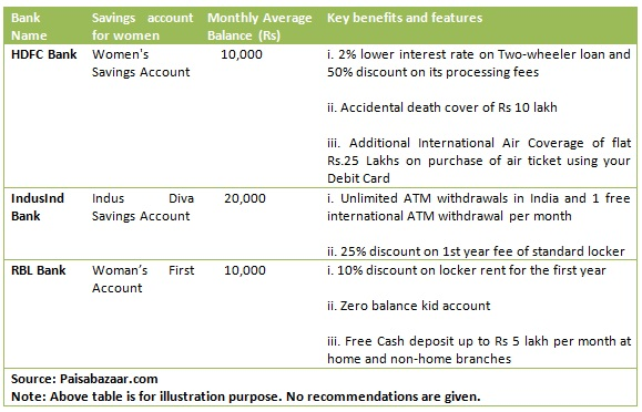 Women savings account_table